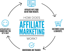 What is payeeweb affiliate marketing & how does it works?